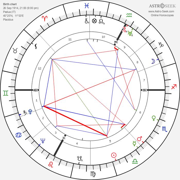 Luigi Gui - Astrology Natal Birth Chart