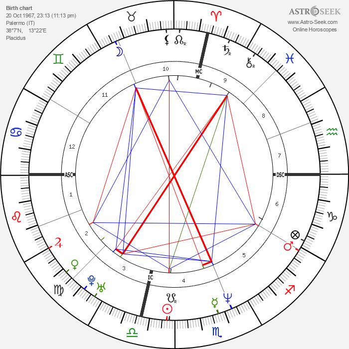 Luigi Lo Cascio - Astrology Natal Birth Chart