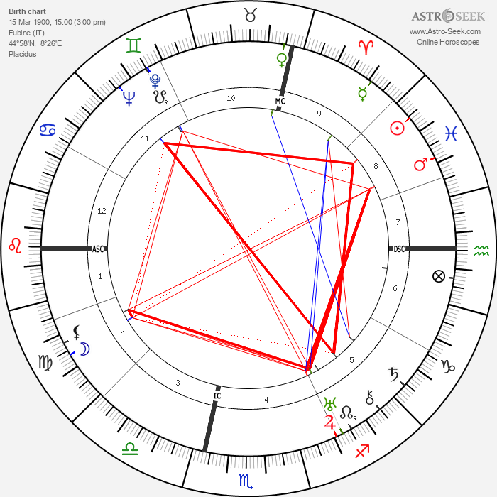 Luigi Longo - Astrology Natal Birth Chart