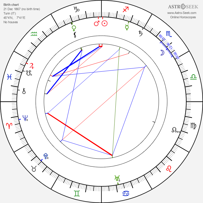 Luigi Maggi - Astrology Natal Birth Chart