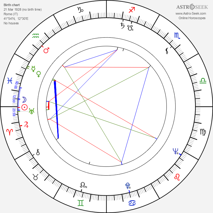 Luigi Magni - Astrology Natal Birth Chart