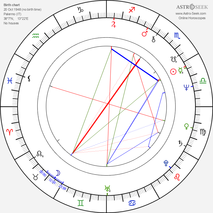 Luigi Maria Burruano - Astrology Natal Birth Chart