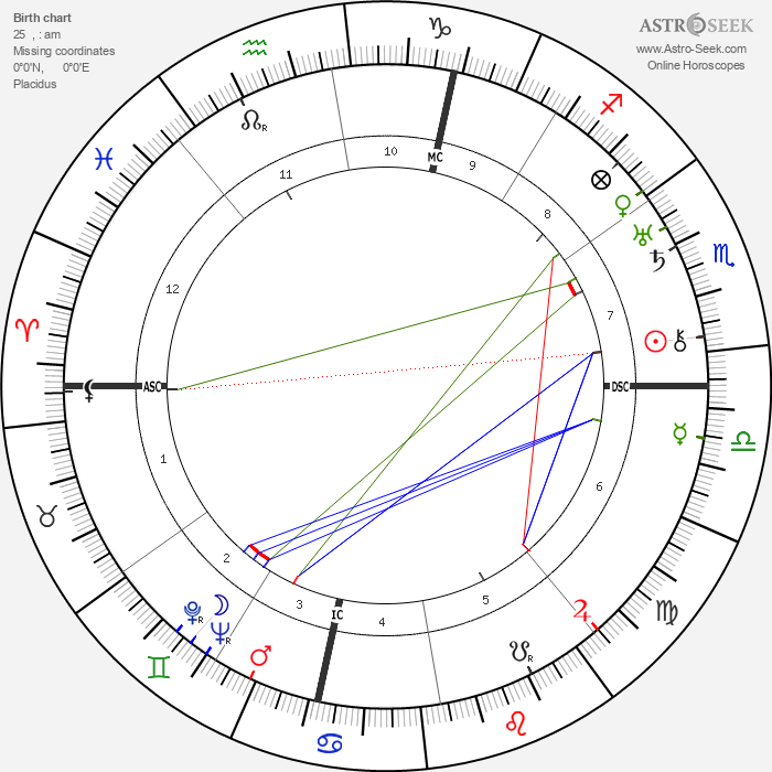 Luigi Pavese - Astrology Natal Birth Chart