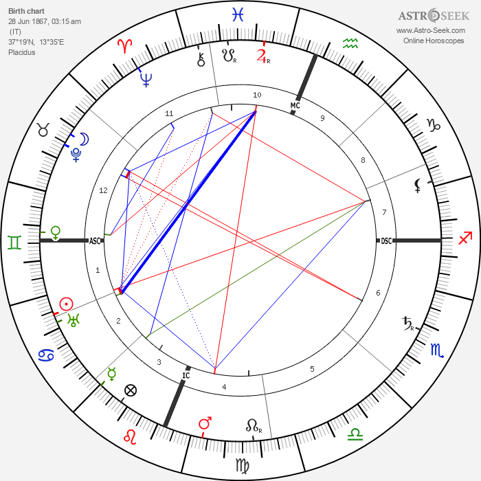 Luigi Pirandello - Astrology Natal Birth Chart
