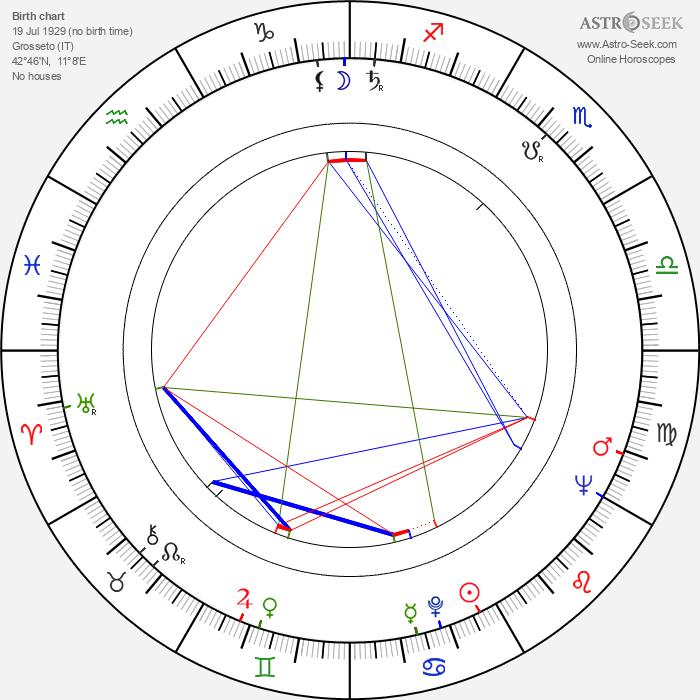 Luigi Pistilli - Astrology Natal Birth Chart