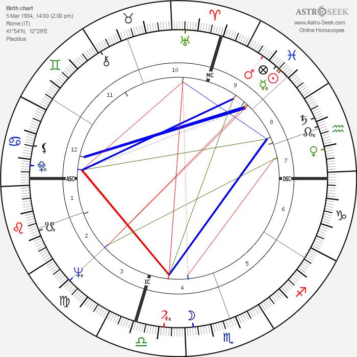 Luigi Spaventa - Astrology Natal Birth Chart