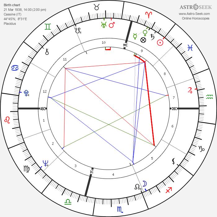 Luigi Tenco - Astrology Natal Birth Chart