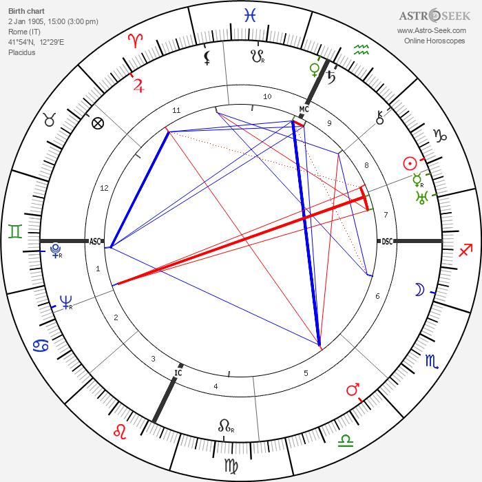 Luigi Zampa - Astrology Natal Birth Chart