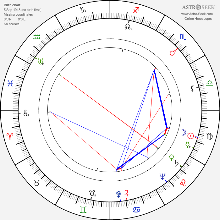 Luis Alcoriza - Astrology Natal Birth Chart