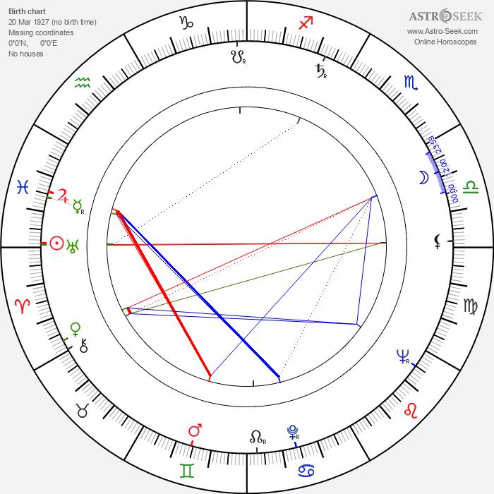 Luis Barboo - Astrology Natal Birth Chart