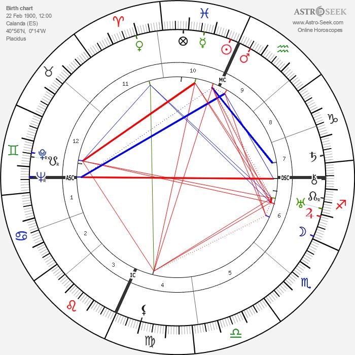 Luis Buñuel - Astrology Natal Birth Chart