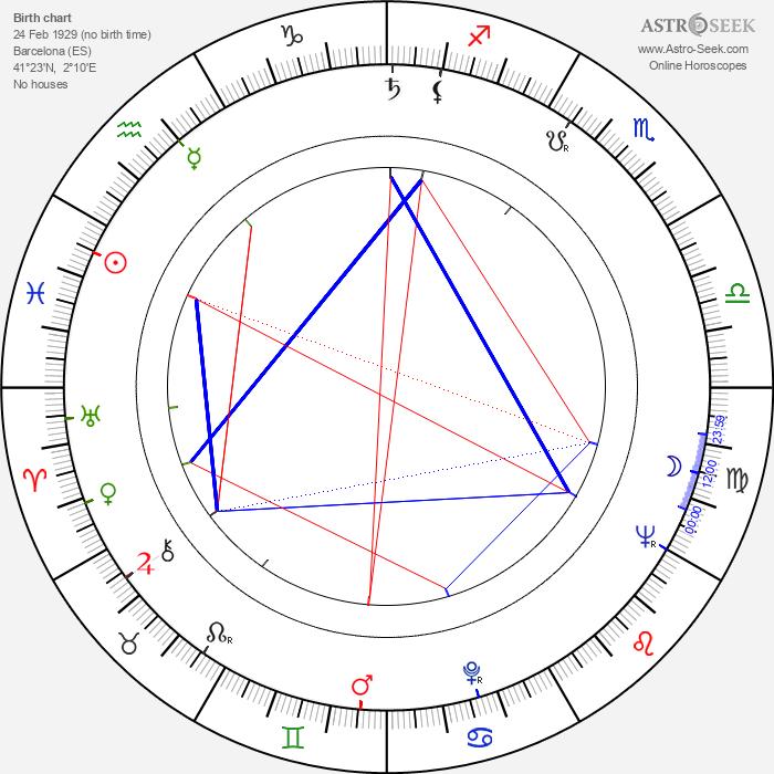 Luis Carandell - Astrology Natal Birth Chart