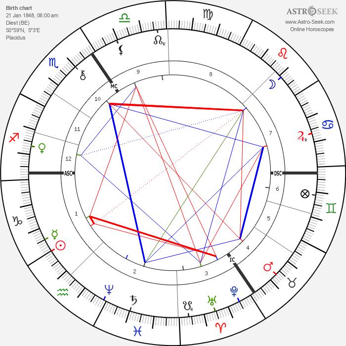 Luis Cruls - Astrology Natal Birth Chart