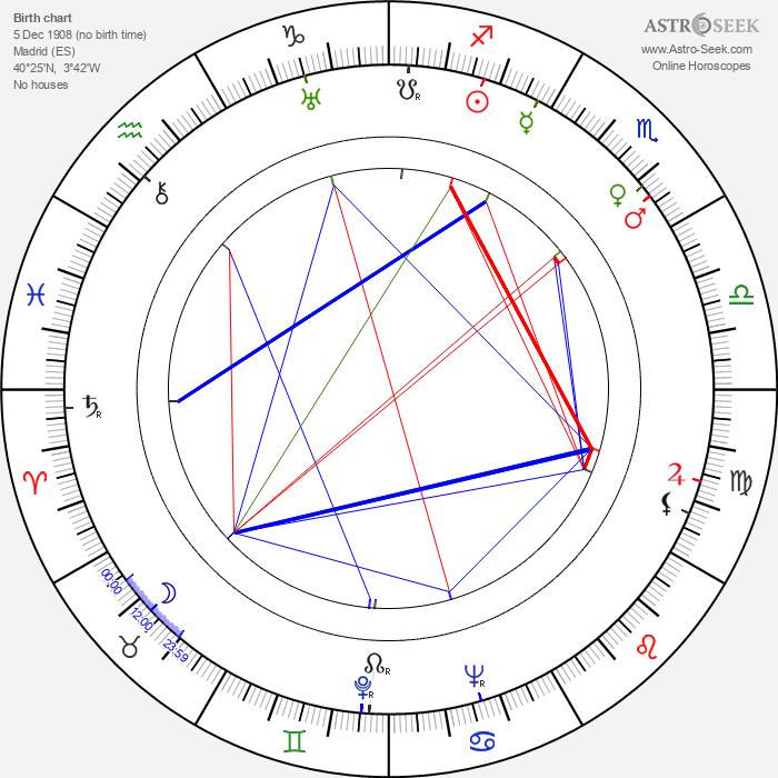 Luis Escobar - Astrology Natal Birth Chart