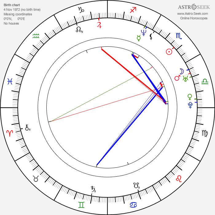 Luis Figo - Astrology Natal Birth Chart