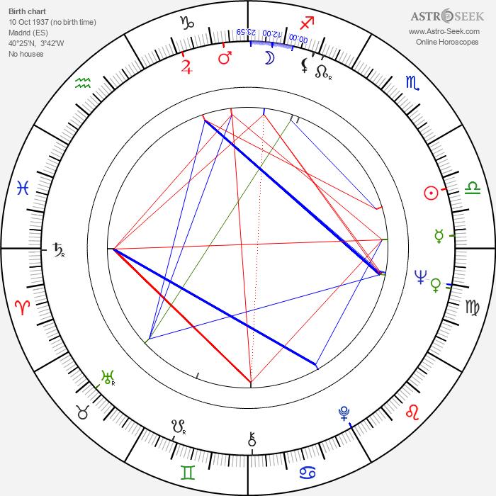 Luis Folledo - Astrology Natal Birth Chart