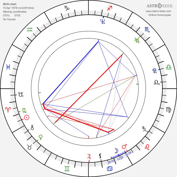 Luis Fonsi - Astrology Natal Birth Chart