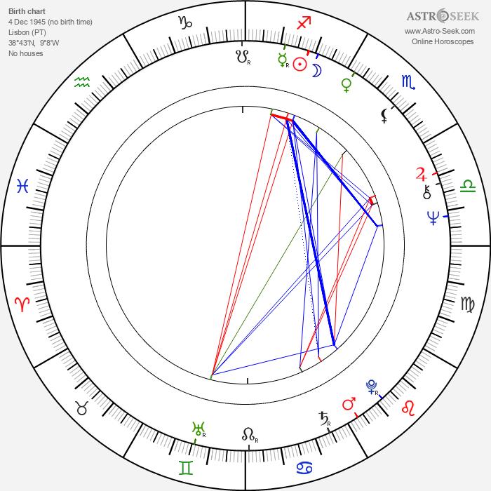 Luís Galvão Teles - Astrology Natal Birth Chart