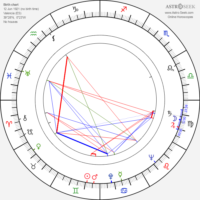 Luis García Berlanga - Astrology Natal Birth Chart