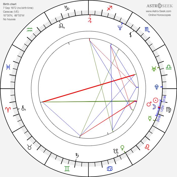 Luis Gerónimo Abreu - Astrology Natal Birth Chart