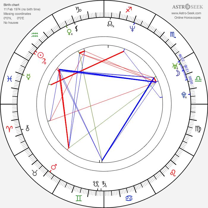 Luis Hacha - Astrology Natal Birth Chart