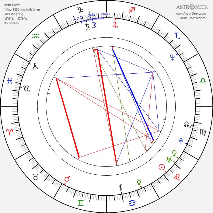 Luis José Santander - Astrology Natal Birth Chart