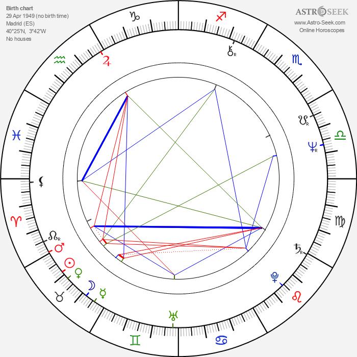 Luís Miguel Cintra - Astrology Natal Birth Chart