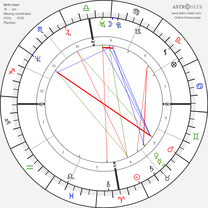 Luis Miguel - Astrology Natal Birth Chart