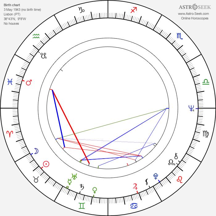 Luis Rego - Astrology Natal Birth Chart