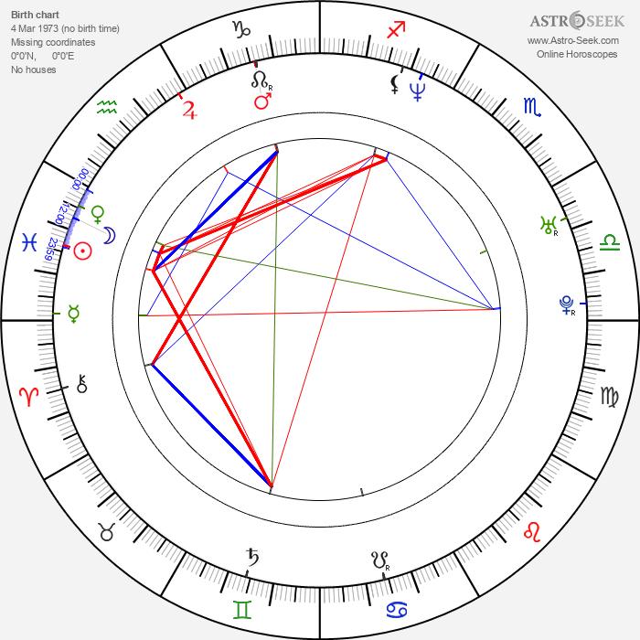 Luis Roberto Guzmán - Astrology Natal Birth Chart