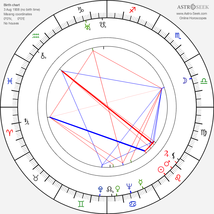 Luís Santos - Astrology Natal Birth Chart