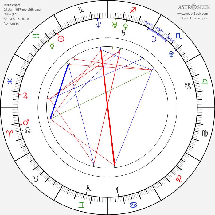 Luis Suarez - Astrology Natal Birth Chart