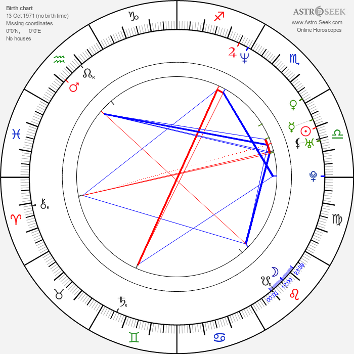 Luis Tosar - Astrology Natal Birth Chart