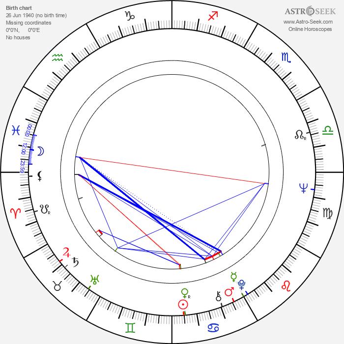 Luis Valdez - Astrology Natal Birth Chart