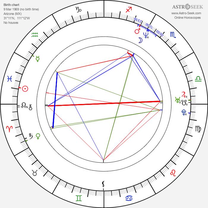 Luis Vergara Santiago - Astrology Natal Birth Chart