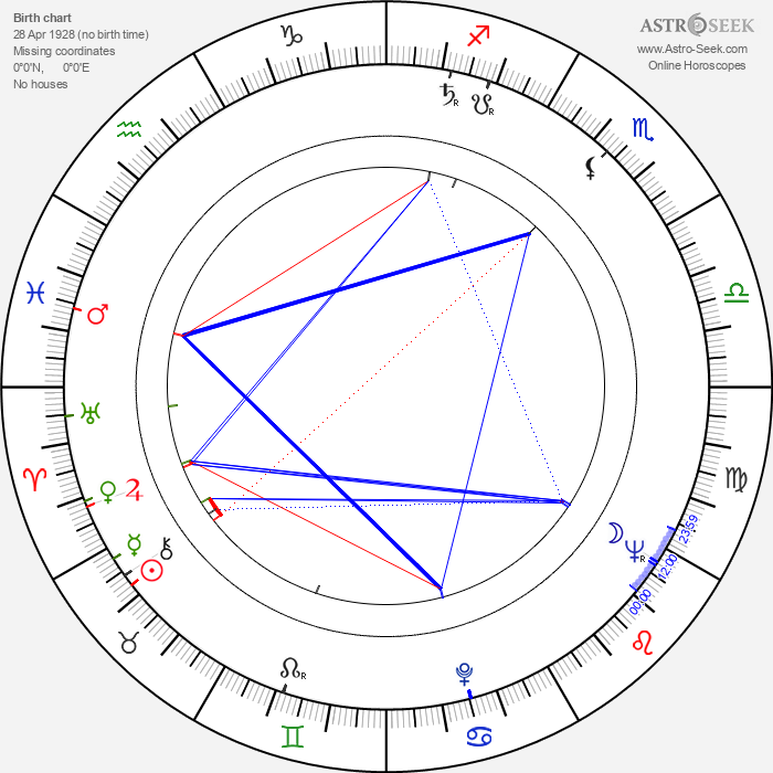 Luisa Della Noce - Astrology Natal Birth Chart
