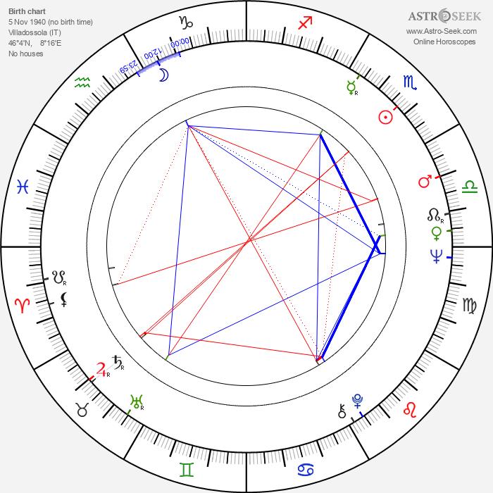 Luisa Morgantini - Astrology Natal Birth Chart
