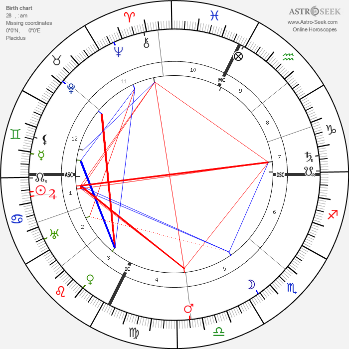 Luisa Tetrazzini - Astrology Natal Birth Chart
