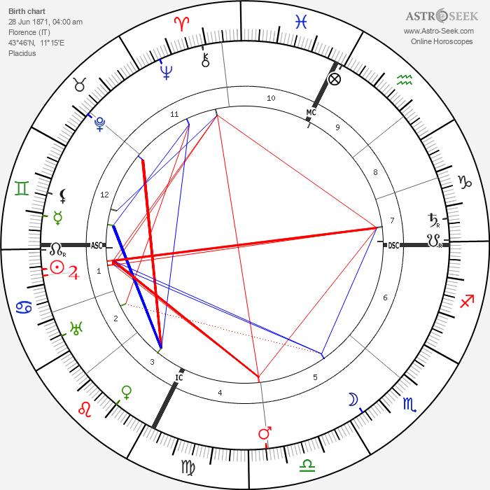 Luisa Tetrazzini - Astrology Natal Birth Chart