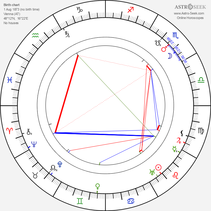 Luise Fleck - Astrology Natal Birth Chart