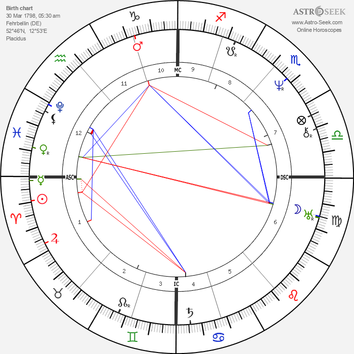 Luise Hensel - Astrology Natal Birth Chart