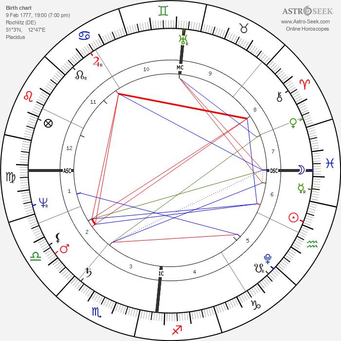 Luise Karoline Brachmann - Astrology Natal Birth Chart
