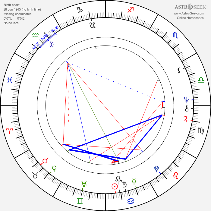 Luisito Rey - Astrology Natal Birth Chart
