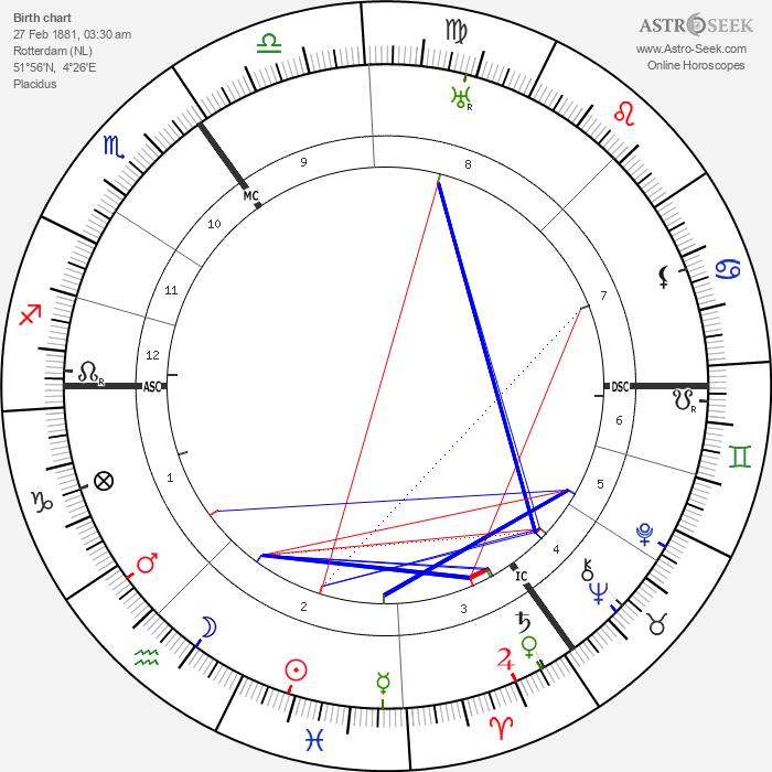 Luitzen Brouwer - Astrology Natal Birth Chart