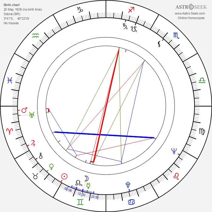 Luiz Carlos Barreto - Astrology Natal Birth Chart