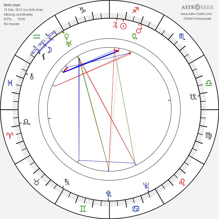 Luiz Gonzaga - Astrology Natal Birth Chart