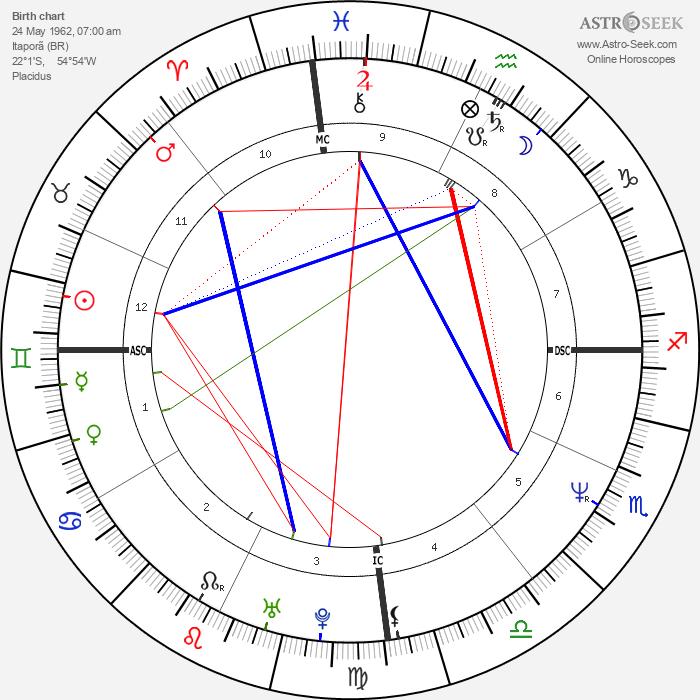 Luiza Brunet - Astrology Natal Birth Chart