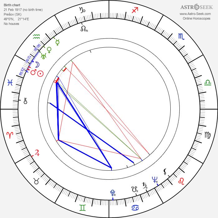 Luise Grossová - Astrology Natal Birth Chart