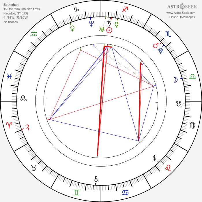 Lukas Colombo - Astrology Natal Birth Chart