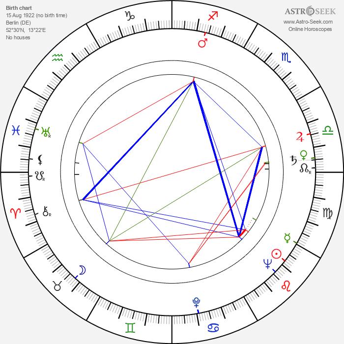 Lukas Foss - Astrology Natal Birth Chart